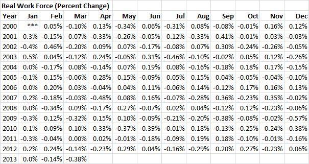 RWF - 20130331 - Real Work Force (Percent Change) - 01