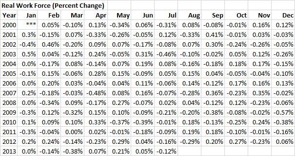 RWF - 20130731 - Real Work Force (Percent Change) - 01