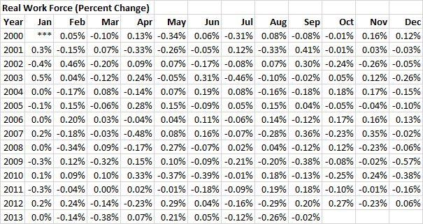 RWF - 20130930 - Real Work Force (Percent Change) - 01
