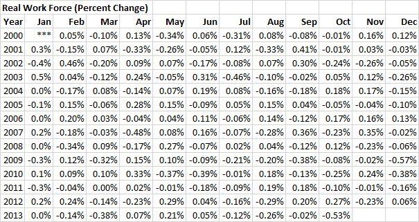 RWF - 20131031 - Real Work Force (Percent Change) - 01