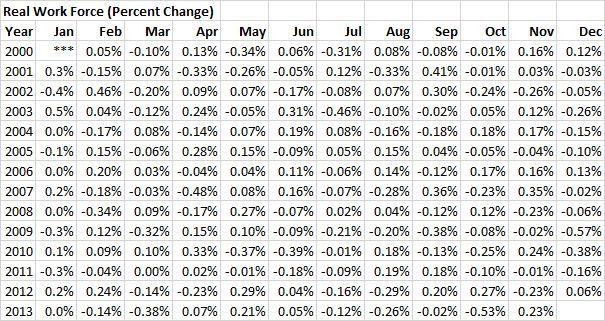 RWF - 20131130 - Real Work Force (Percent Change) - 01