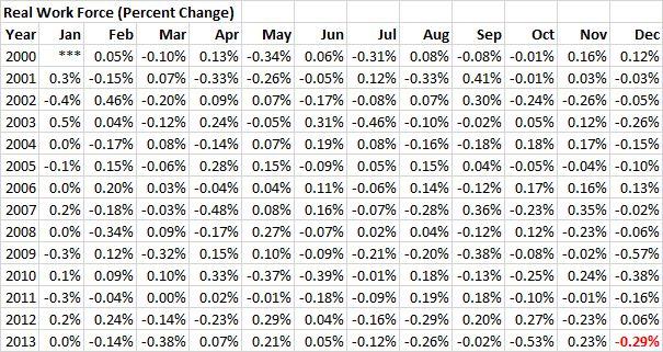 RWF - 20131231 - Real Work Force (Percent Change) - 01