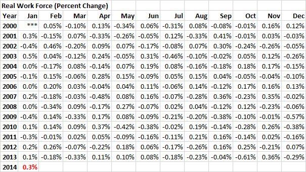 RWF - 20140131 - Real Work Force (Percent Change) - 01