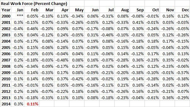 RWF - 20140228 - Real Work Force (Percent Change) - 01