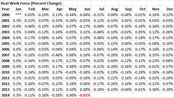 RWF - 20140630 - Real Work Force (Percent Change) - 01