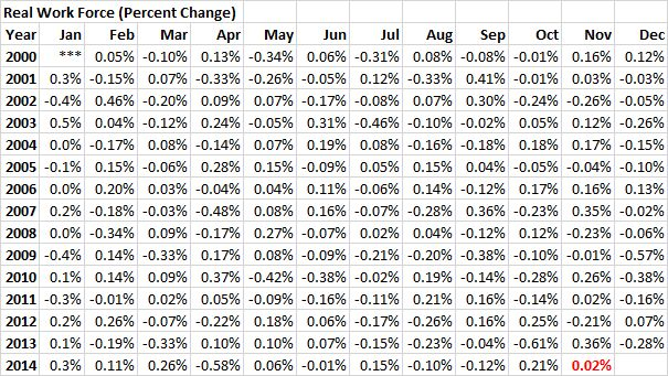 RWF - 20141130 - Real Work Force (Percent Change) - 01